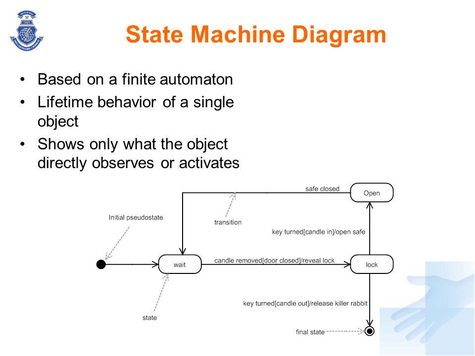 State Machine Diagram Based on a finite automaton
