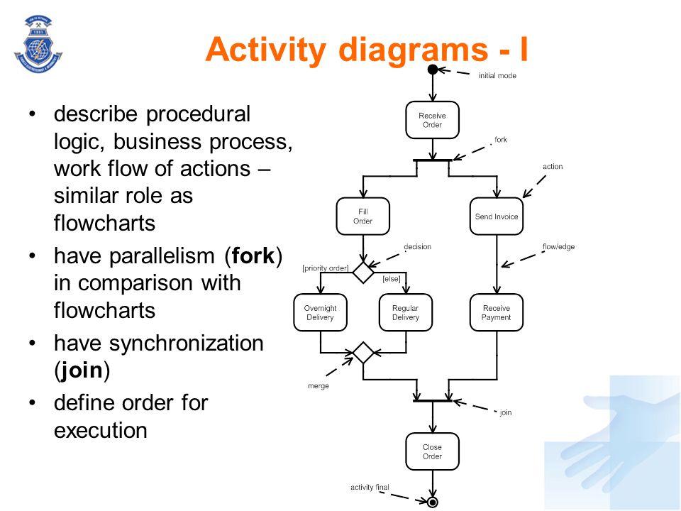 Activity diagrams - I describe procedural logic, business process, work flow of actions – similar role as flowcharts.