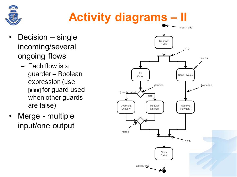 Activity diagrams – II Decision – single incoming/several ongoing flows.