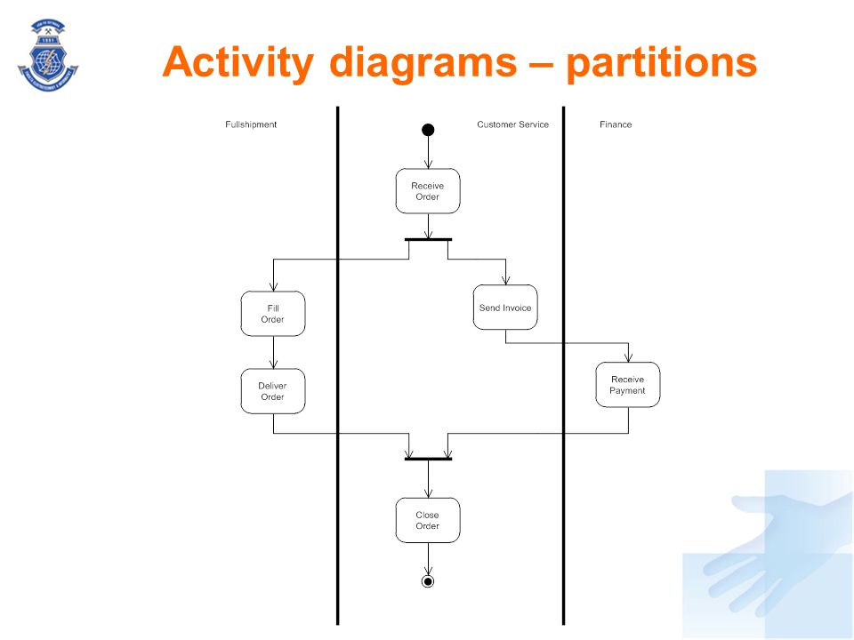 Activity diagrams – partitions