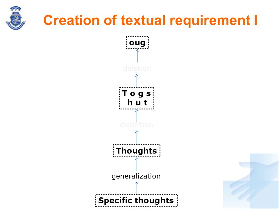 Creation of textual requirement I