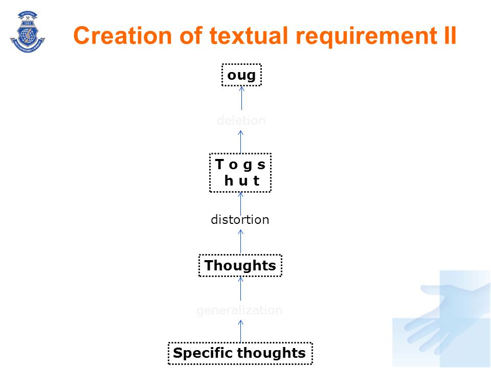 Creation of textual requirement II