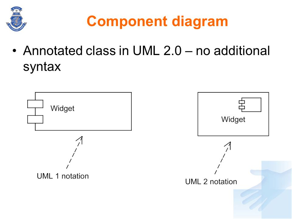Component diagram Annotated class in UML 2.0 – no additional syntax