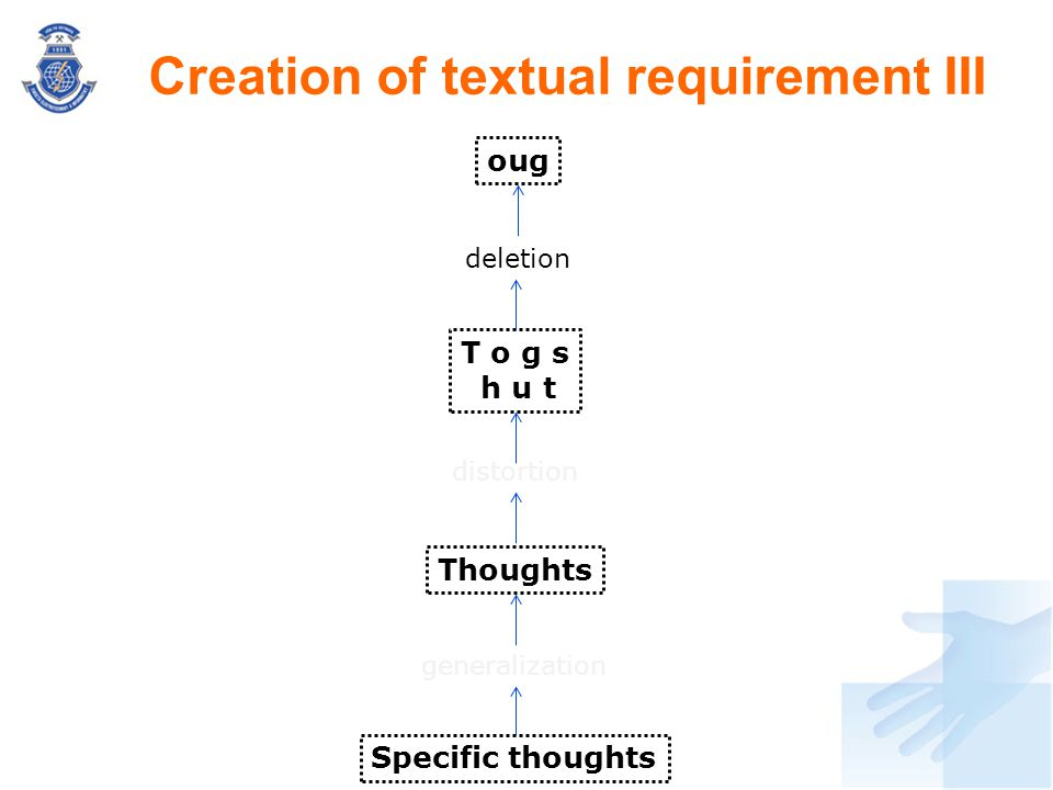 Creation of textual requirement III