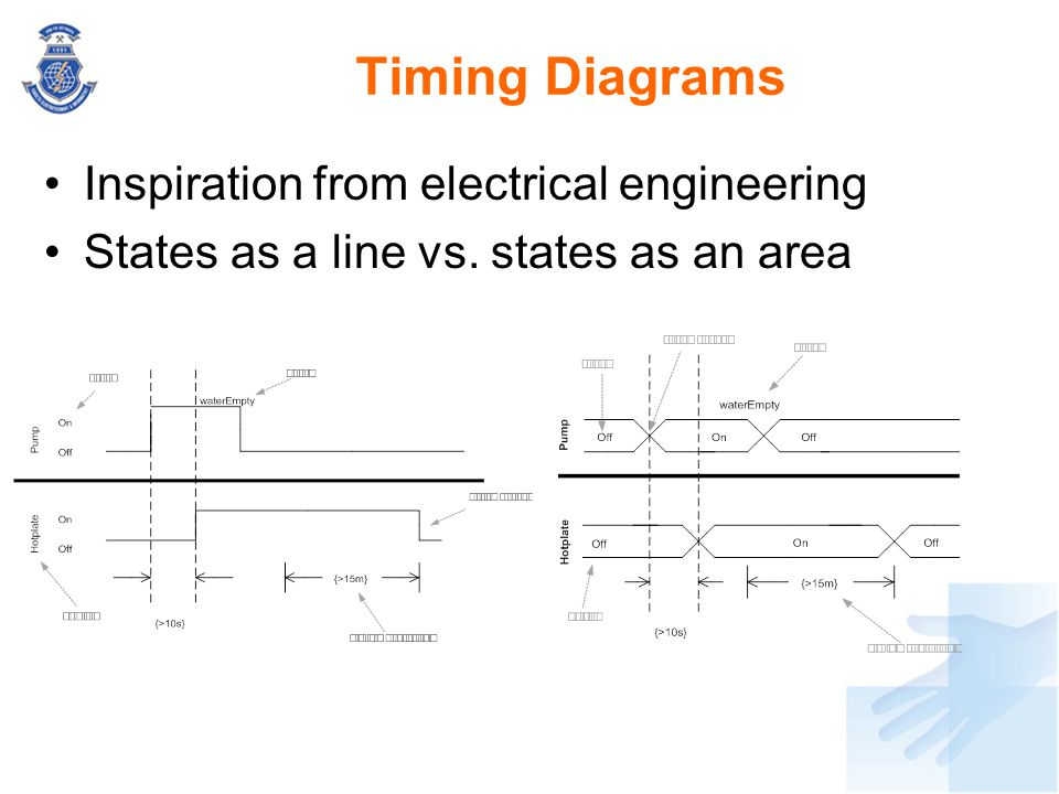 Timing Diagrams Inspiration from electrical engineering