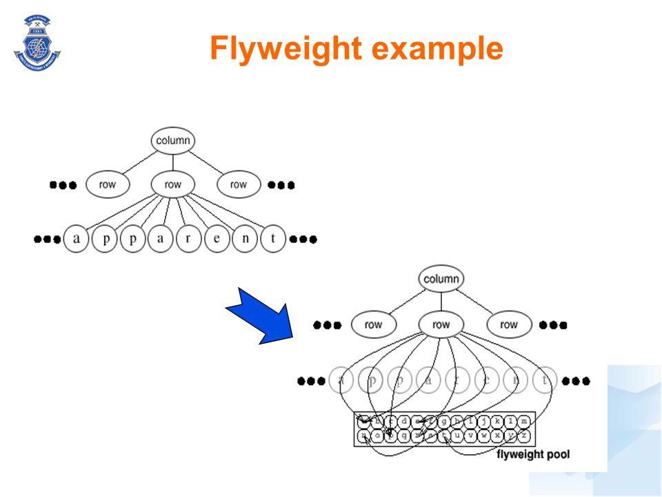 Flyweight example Záměr: