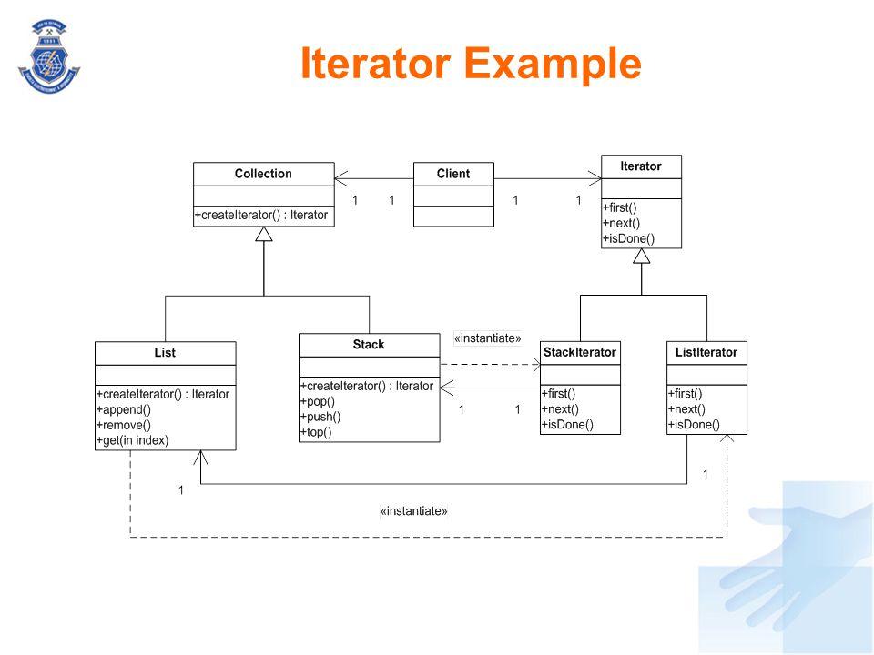 Iterator Example