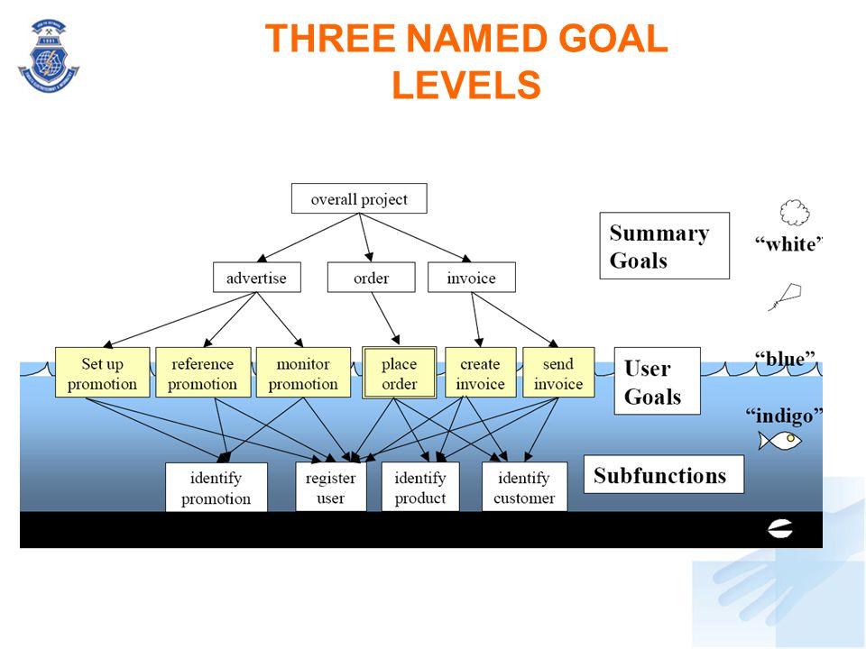 THREE NAMED GOAL LEVELS