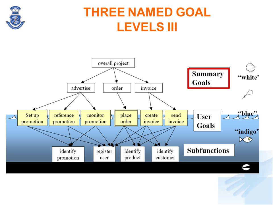 THREE NAMED GOAL LEVELS III