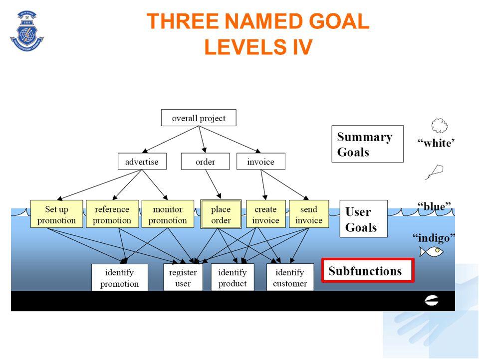 THREE NAMED GOAL LEVELS IV