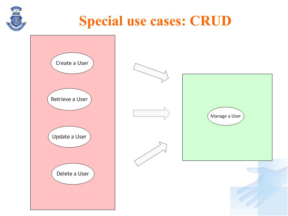 Special use cases: CRUD