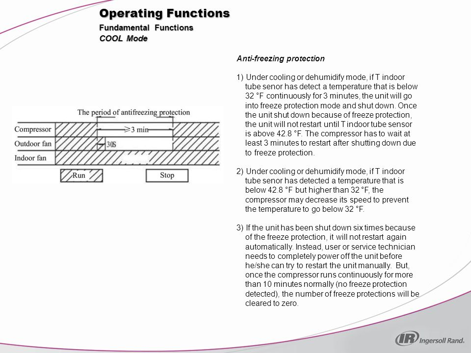 Operating Functions Fundamental Functions COOL Mode