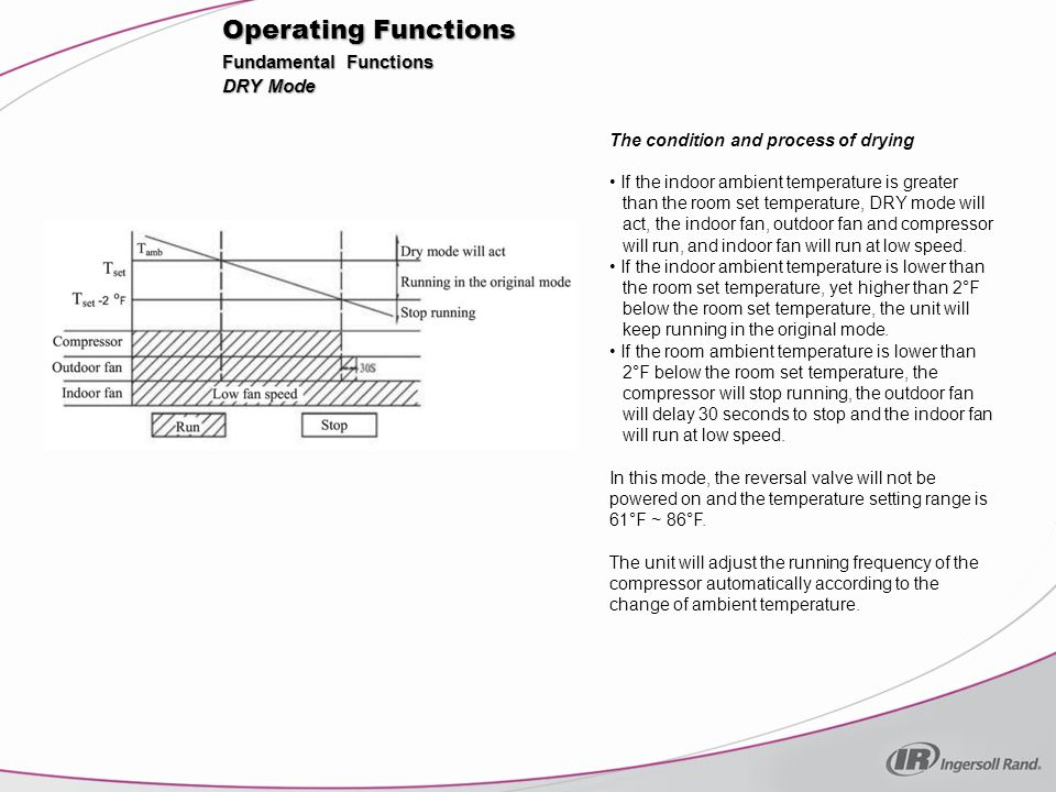 Operating Functions Fundamental Functions DRY Mode