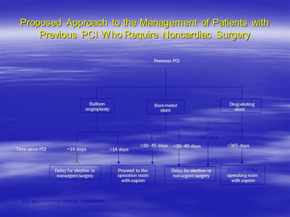 Proposed Approach to the Management of Patients with Previous PCI Who Require Noncardiac Surgery