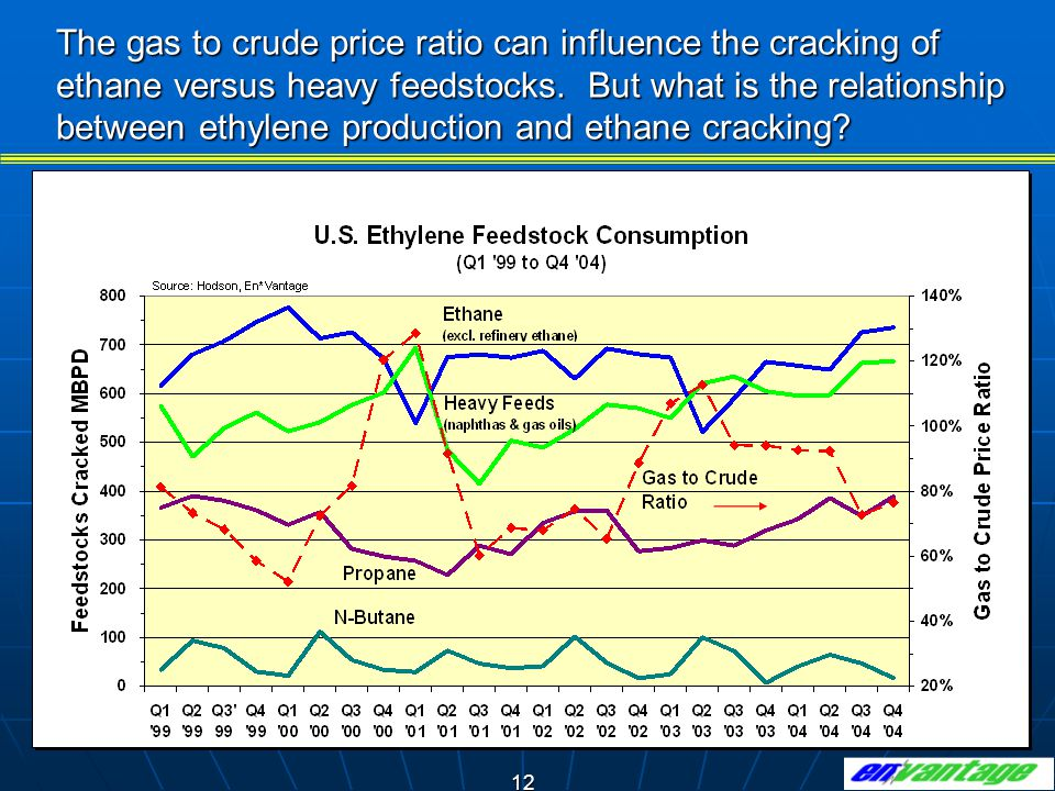 The gas to crude price ratio can influence the cracking of ethane versus heavy feedstocks. But what is the relationship between ethylene production and ethane cracking