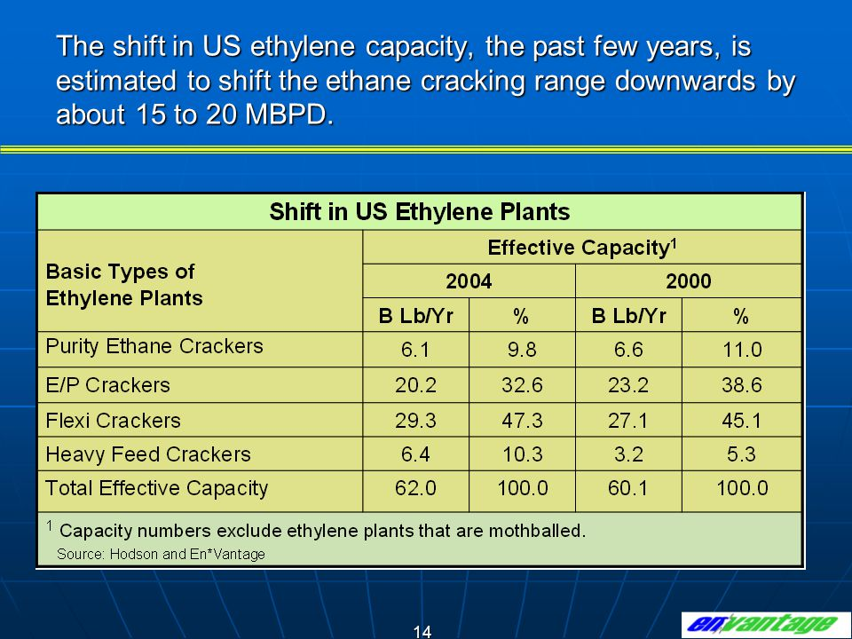 The shift in US ethylene capacity, the past few years, is estimated to shift the ethane cracking range downwards by about 15 to 20 MBPD.