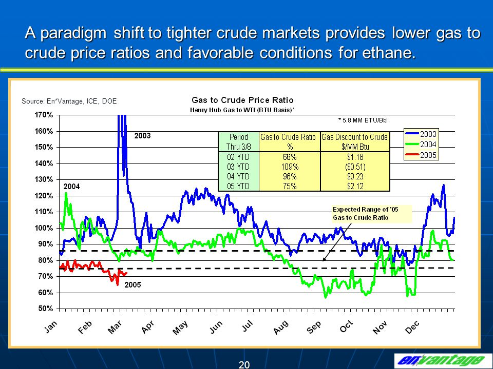 A paradigm shift to tighter crude markets provides lower gas to crude price ratios and favorable conditions for ethane.