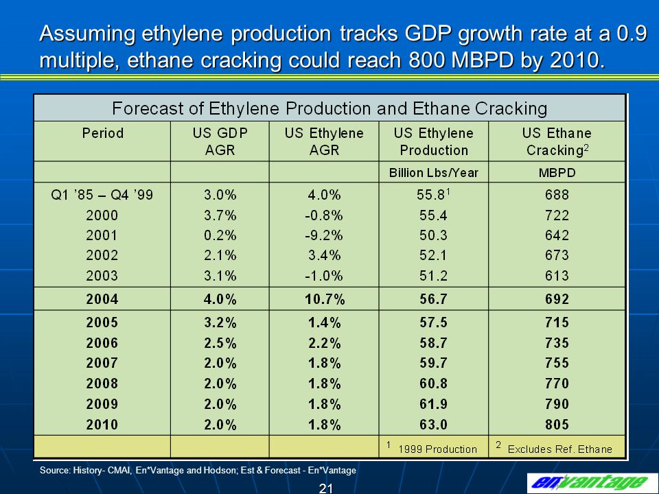 Assuming ethylene production tracks GDP growth rate at a 0