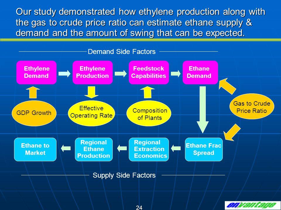 Feedstock Capabilities Regional Ethane Production