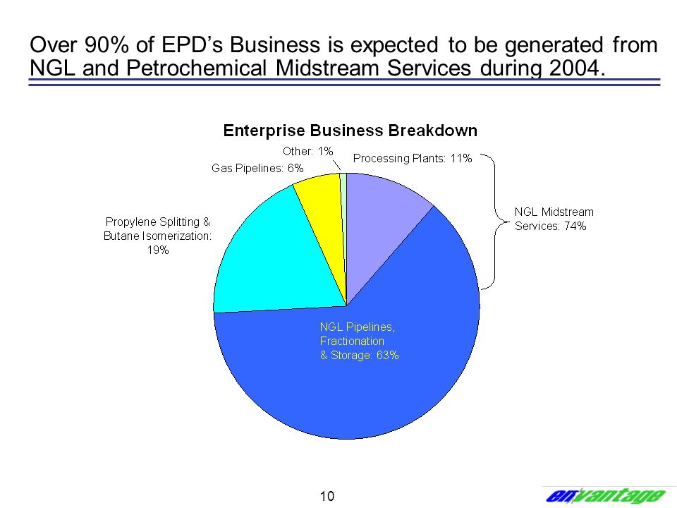 Over 90% of EPD's Business is expected to be generated from NGL and Petrochemical Midstream Services during 2004.