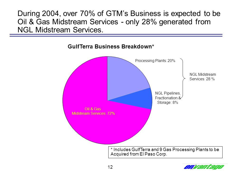 GulfTerra Business Breakdown*