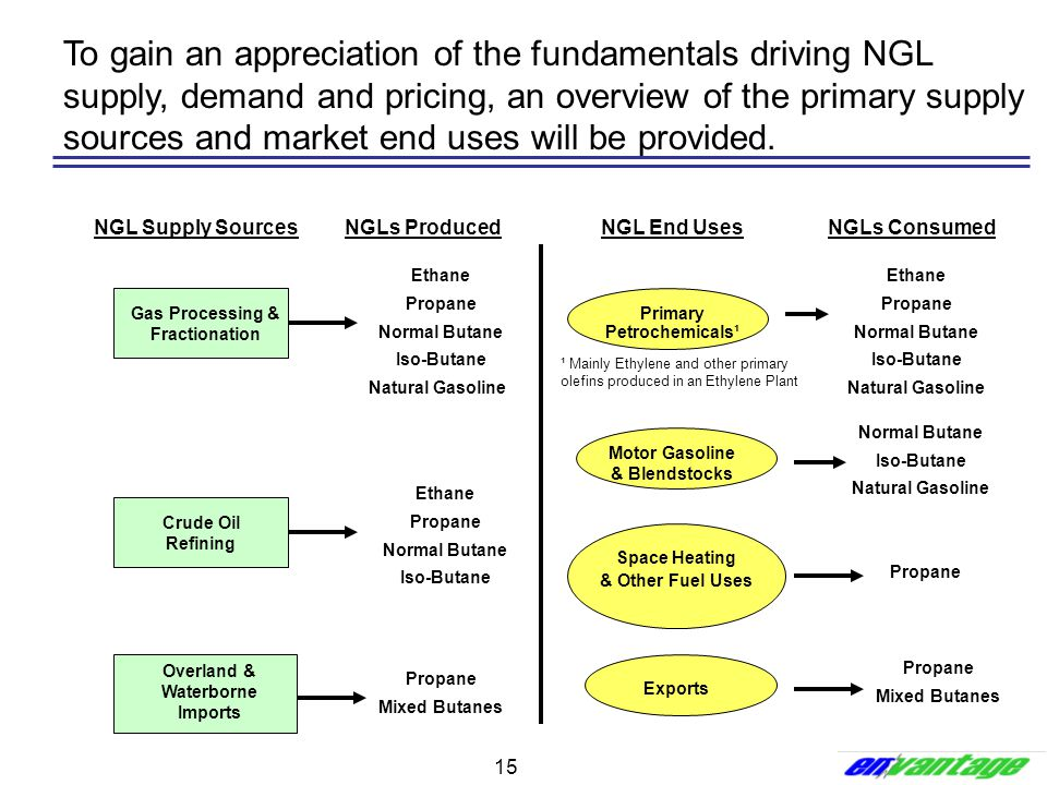 To gain an appreciation of the fundamentals driving NGL supply, demand and pricing, an overview of the primary supply sources and market end uses will be provided.