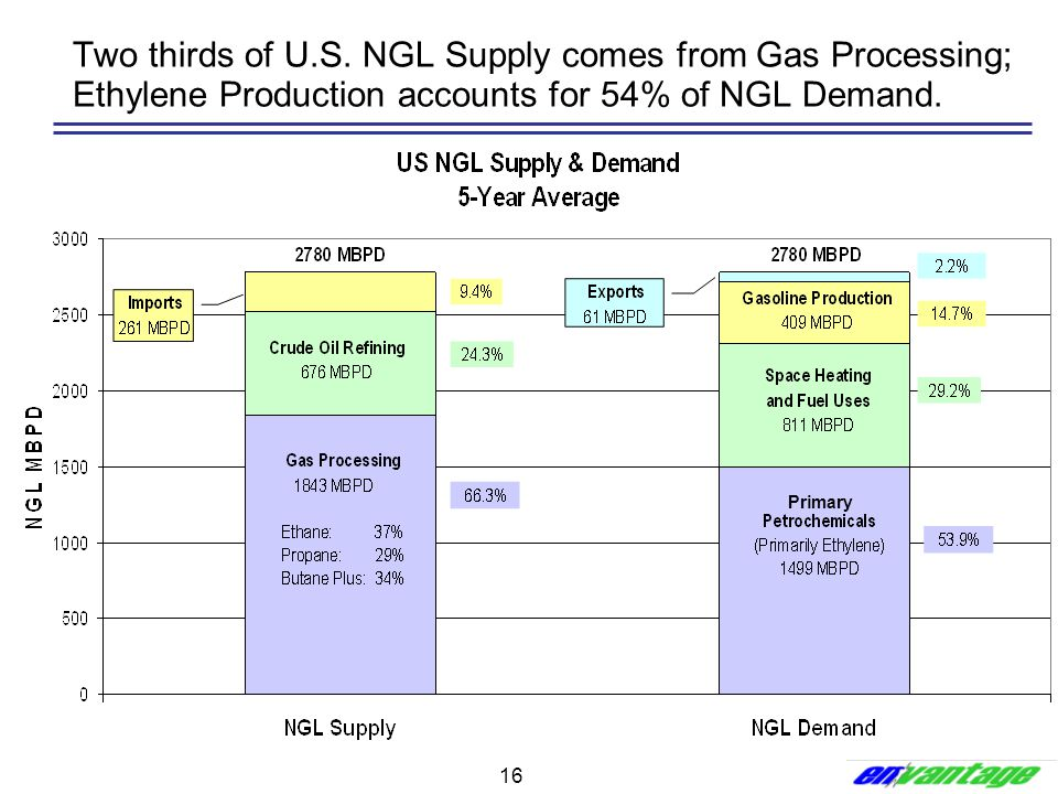 Two thirds of U.S. NGL Supply comes from Gas Processing; Ethylene Production accounts for 54% of NGL Demand.