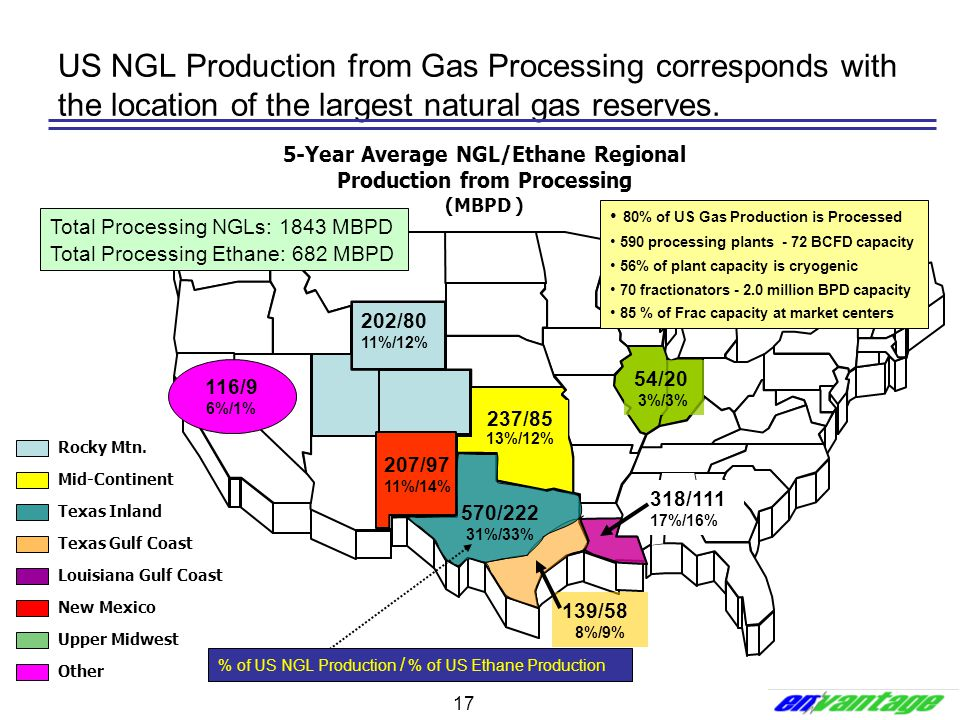 5-Year Average NGL/Ethane Regional Production from Processing