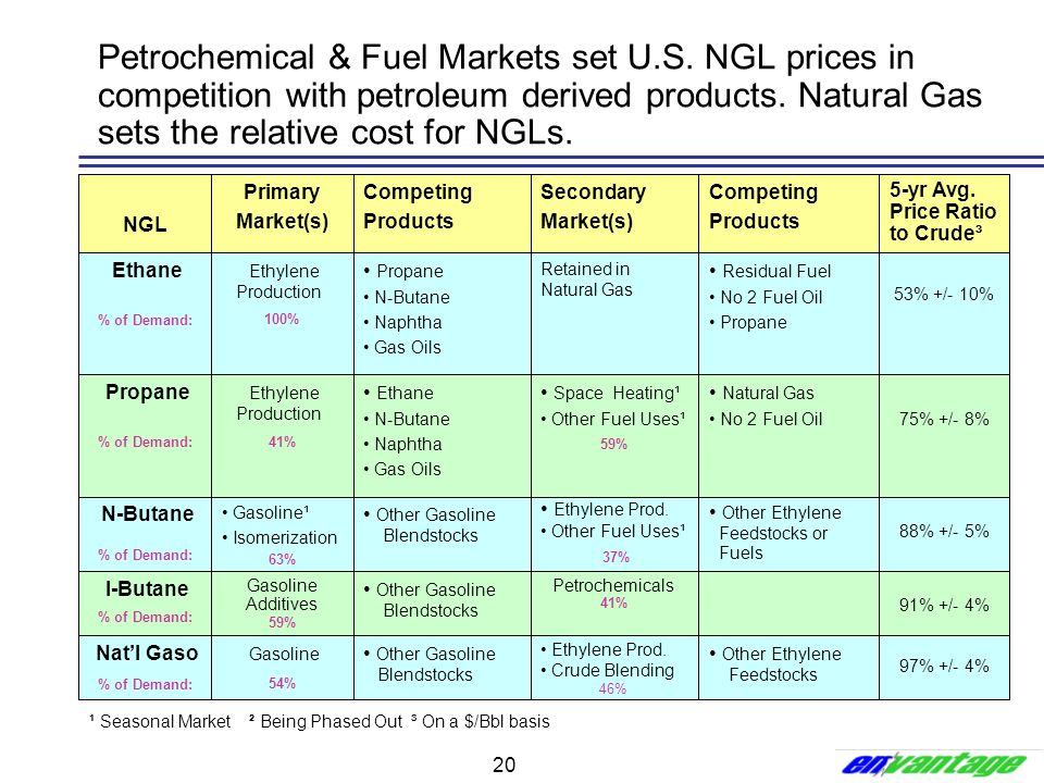 Petrochemical & Fuel Markets set U. S