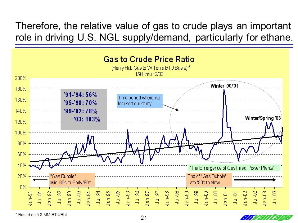Therefore, the relative value of gas to crude plays an important role in driving U.S. NGL supply/demand, particularly for ethane.