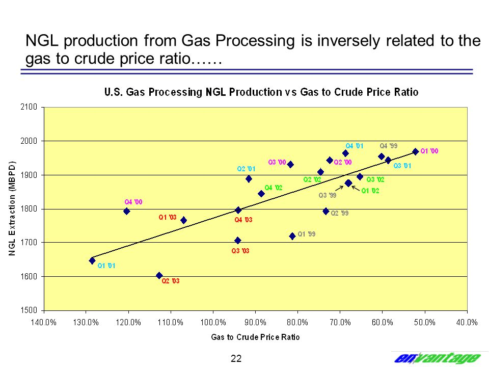 NGL production from Gas Processing is inversely related to the gas to crude price ratio……