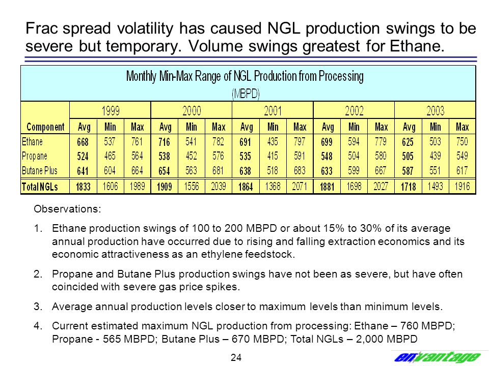 Frac spread volatility has caused NGL production swings to be severe but temporary. Volume swings greatest for Ethane.