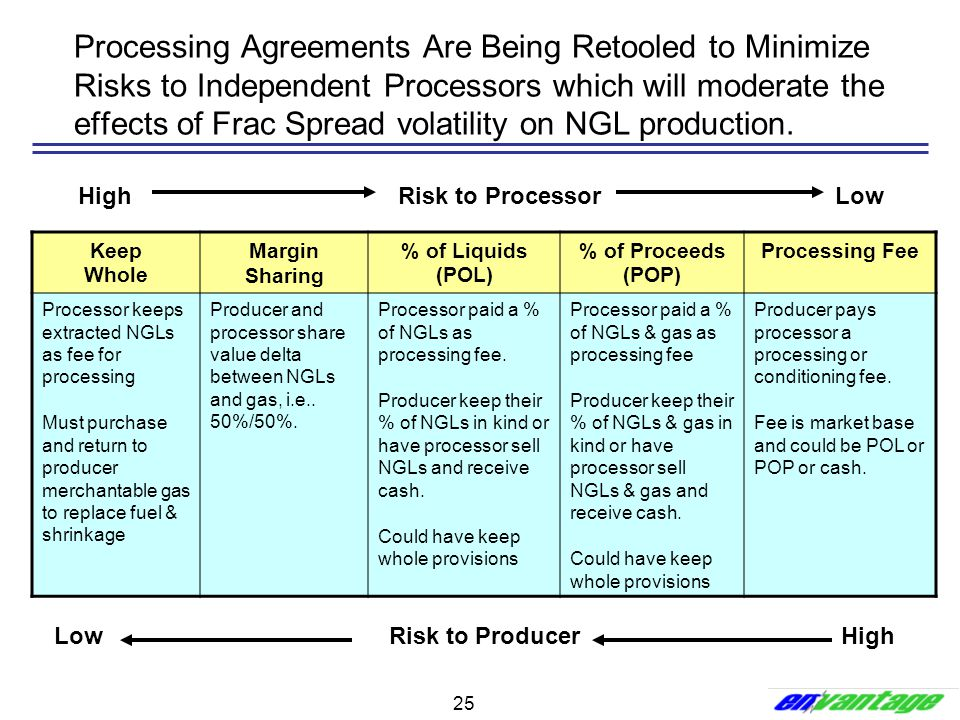 Processing Agreements Are Being Retooled to Minimize Risks to Independent Processors which will moderate the effects of Frac Spread volatility on NGL production.