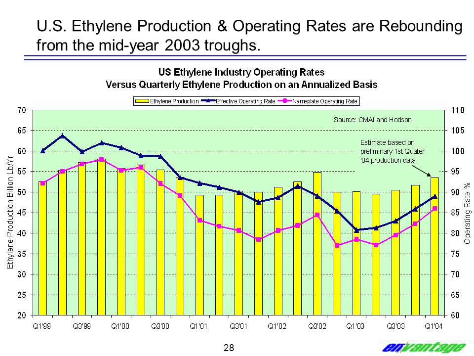 U.S. Ethylene Production & Operating Rates are Rebounding from the mid-year 2003 troughs.