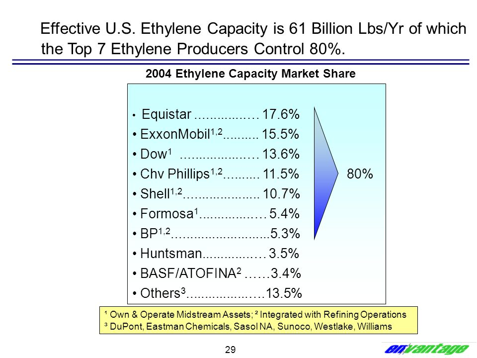 2004 Ethylene Capacity Market Share