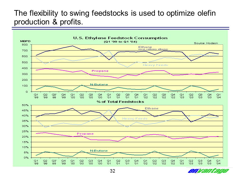 The flexibility to swing feedstocks is used to optimize olefin production & profits.