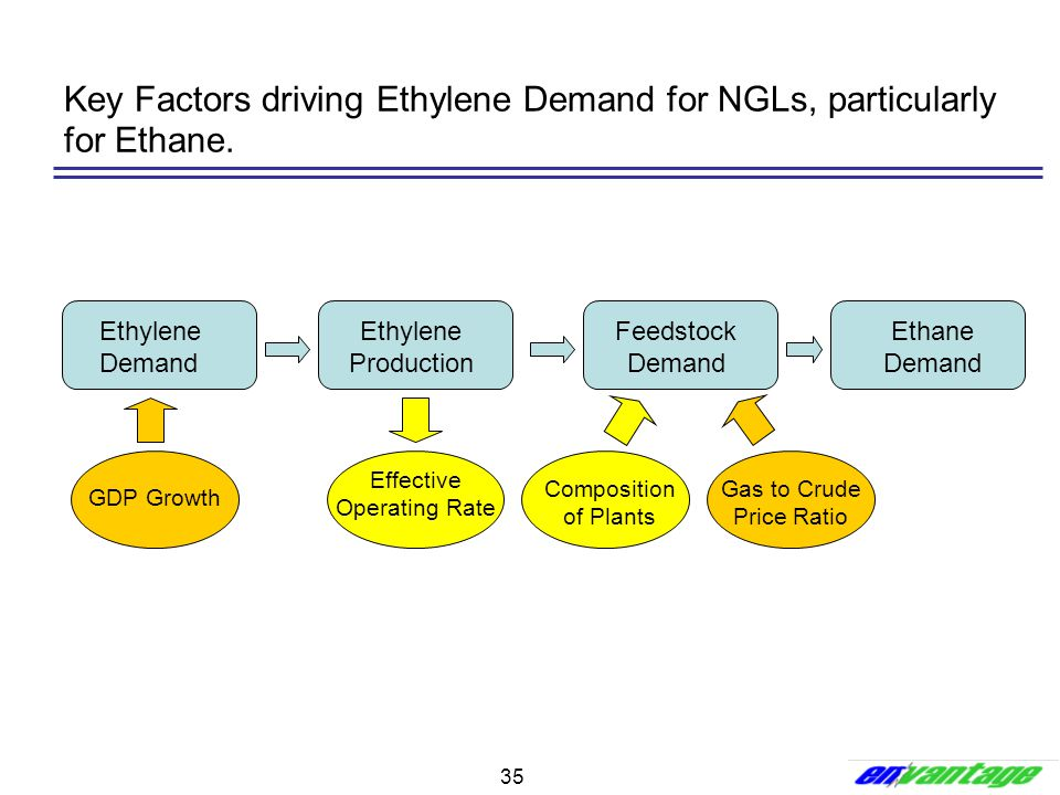 Key Factors driving Ethylene Demand for NGLs, particularly for Ethane.