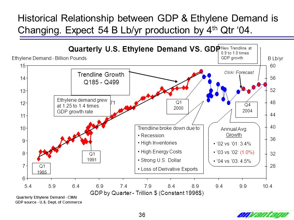 Historical Relationship between GDP & Ethylene Demand is Changing