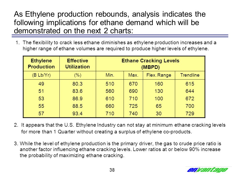 Effective Utilization Ethane Cracking Levels