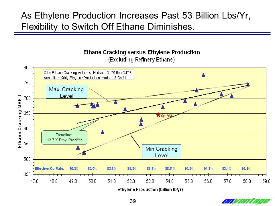 As Ethylene Production Increases Past 53 Billion Lbs/Yr, Flexibility to Switch Off Ethane Diminishes.