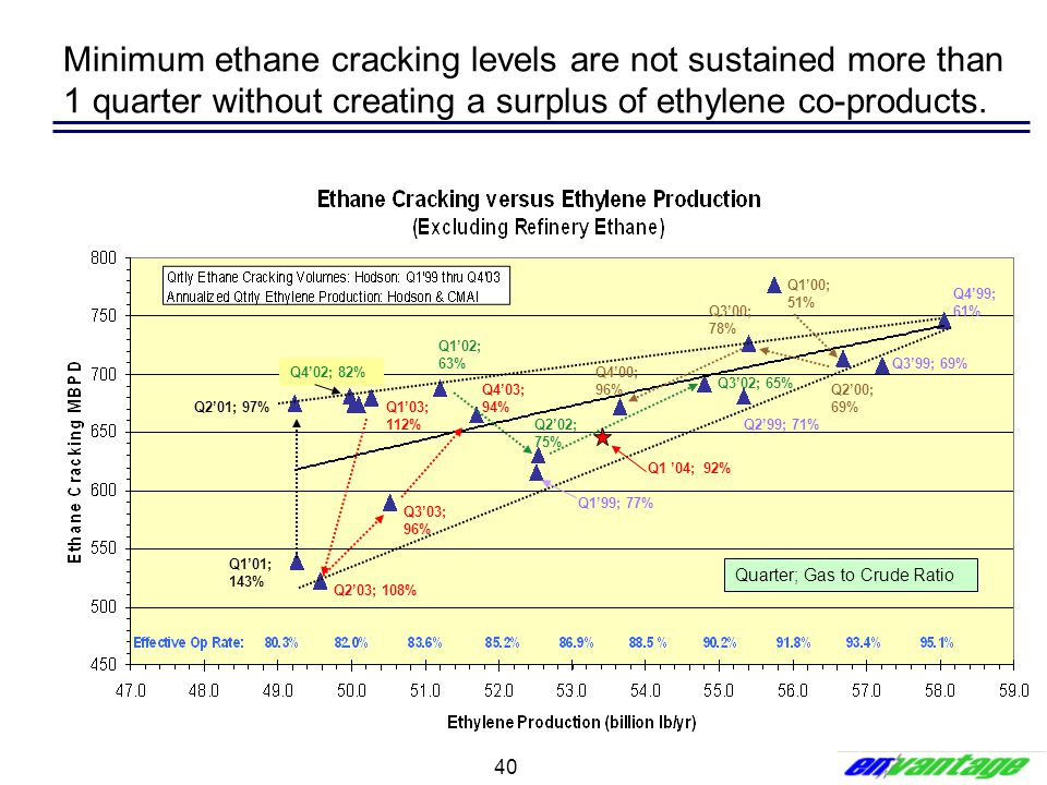 Minimum ethane cracking levels are not sustained more than 1 quarter without creating a surplus of ethylene co-products.