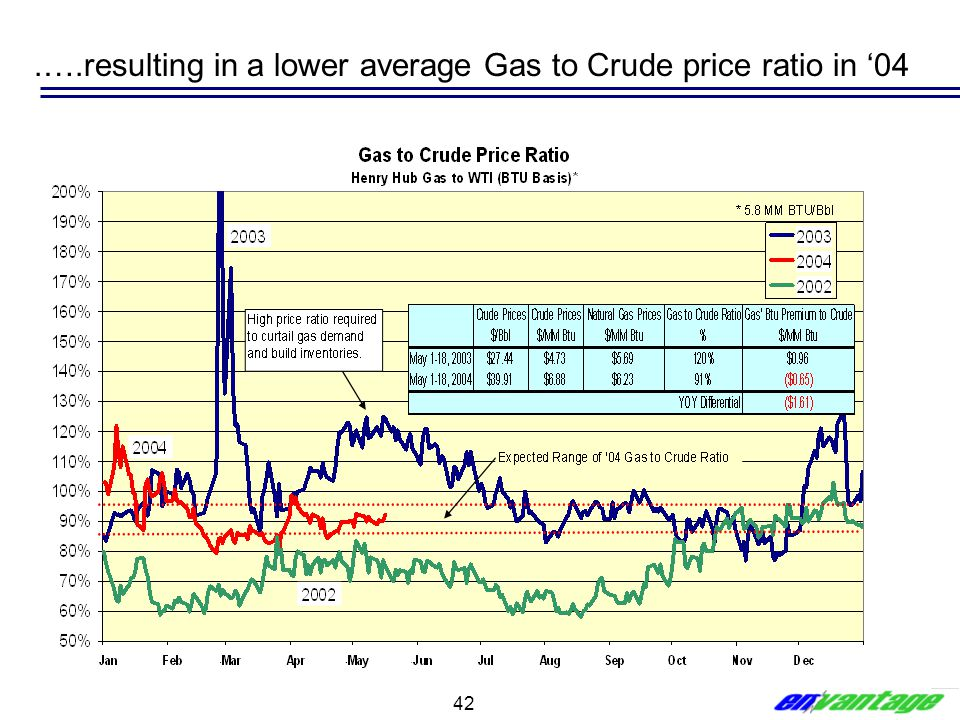 .….resulting in a lower average Gas to Crude price ratio in '04