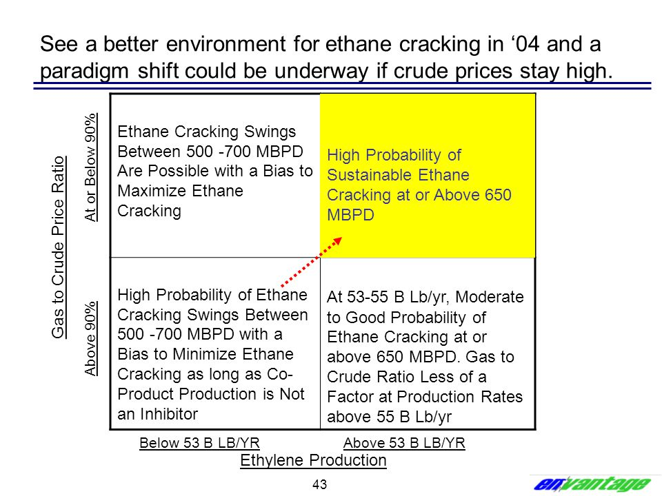 See a better environment for ethane cracking in '04 and a paradigm shift could be underway if crude prices stay high.