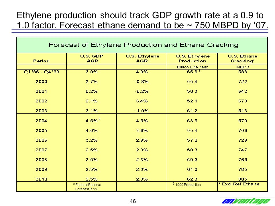 Ethylene production should track GDP growth rate at a 0. 9 to 1