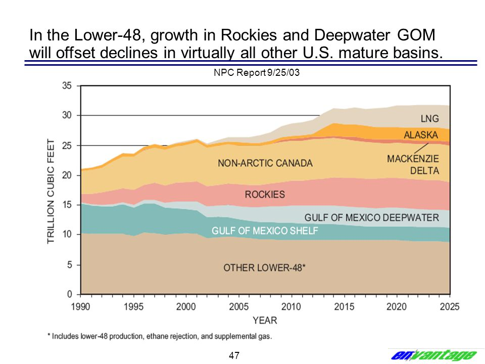 In the Lower-48, growth in Rockies and Deepwater GOM will offset declines in virtually all other U.S. mature basins.