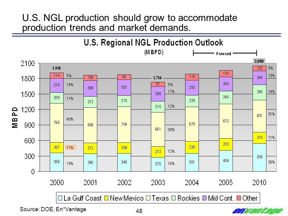 U.S. NGL production should grow to accommodate production trends and market demands.