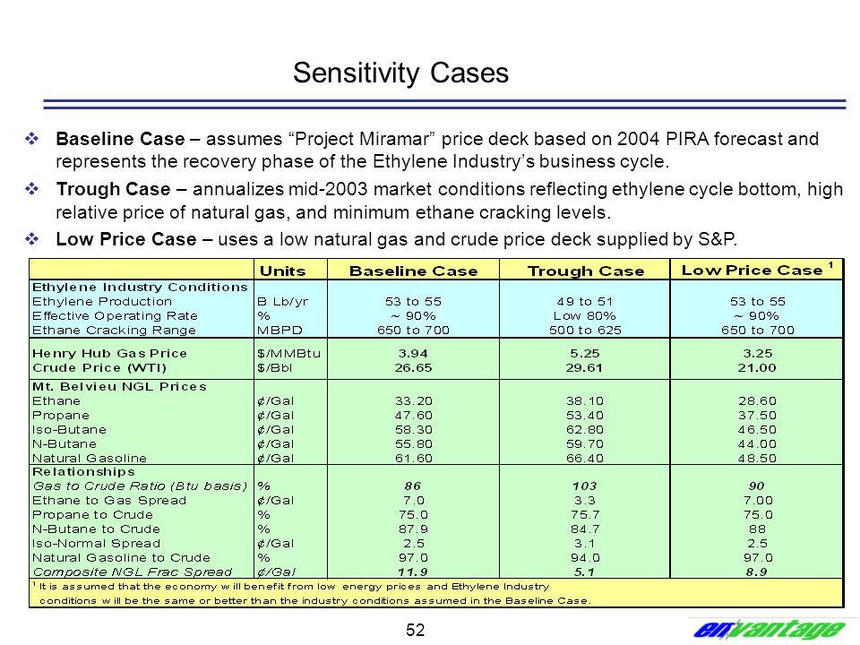 Sensitivity Cases