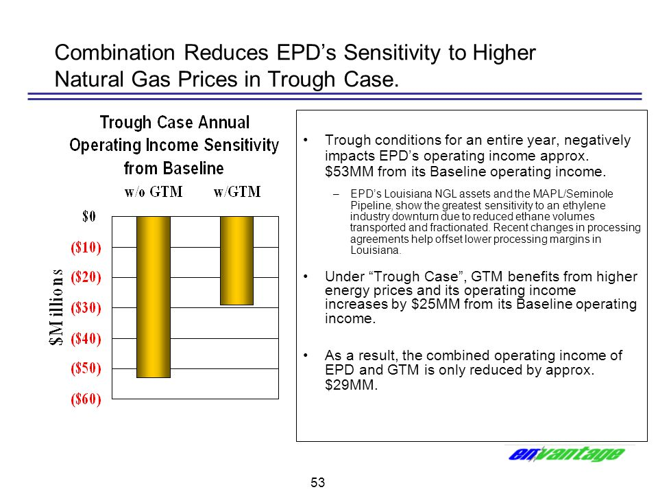 Combination Reduces EPD's Sensitivity to Higher Natural Gas Prices in Trough Case.