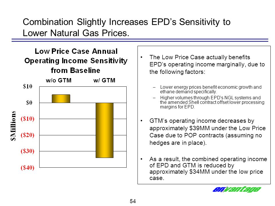Combination Slightly Increases EPD's Sensitivity to Lower Natural Gas Prices.