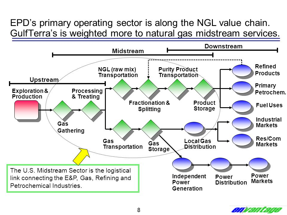 EPD's primary operating sector is along the NGL value chain